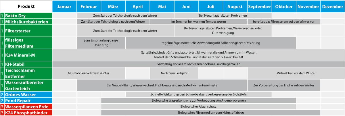 Teichpflegeplan von Teichpoint